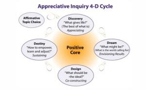 The Appreciative Inquiry 4-D Cycle